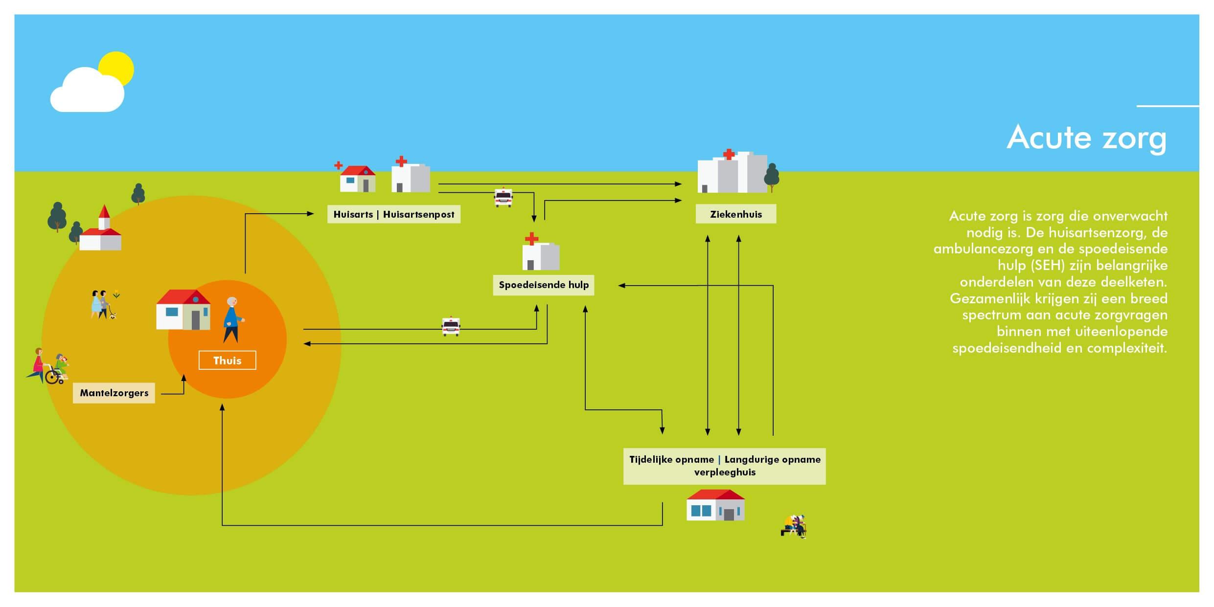 Infographic deelketen Acute zorg