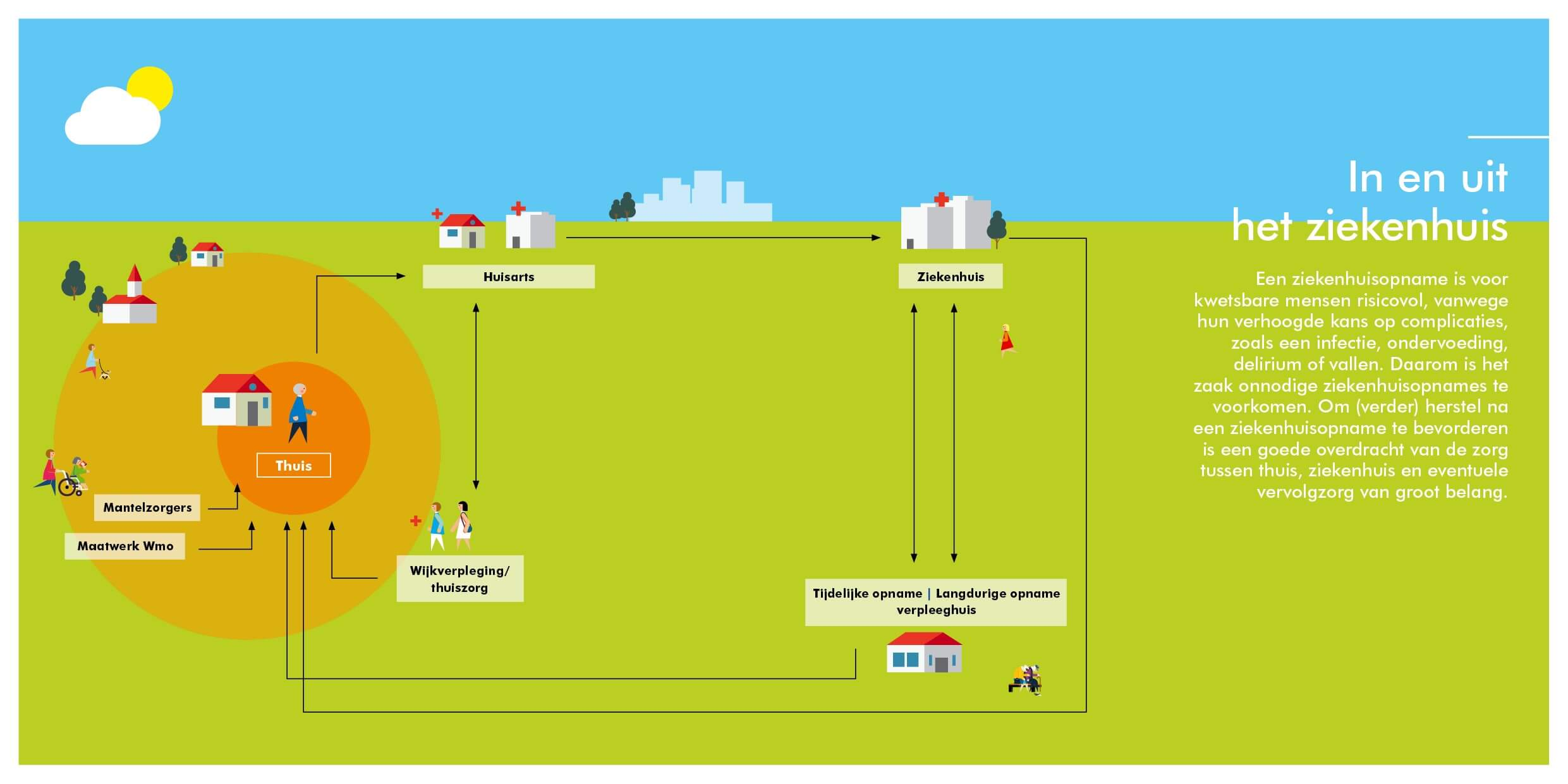 Infographic Ketenoverzicht deelketen in en uit het ziekenhuis