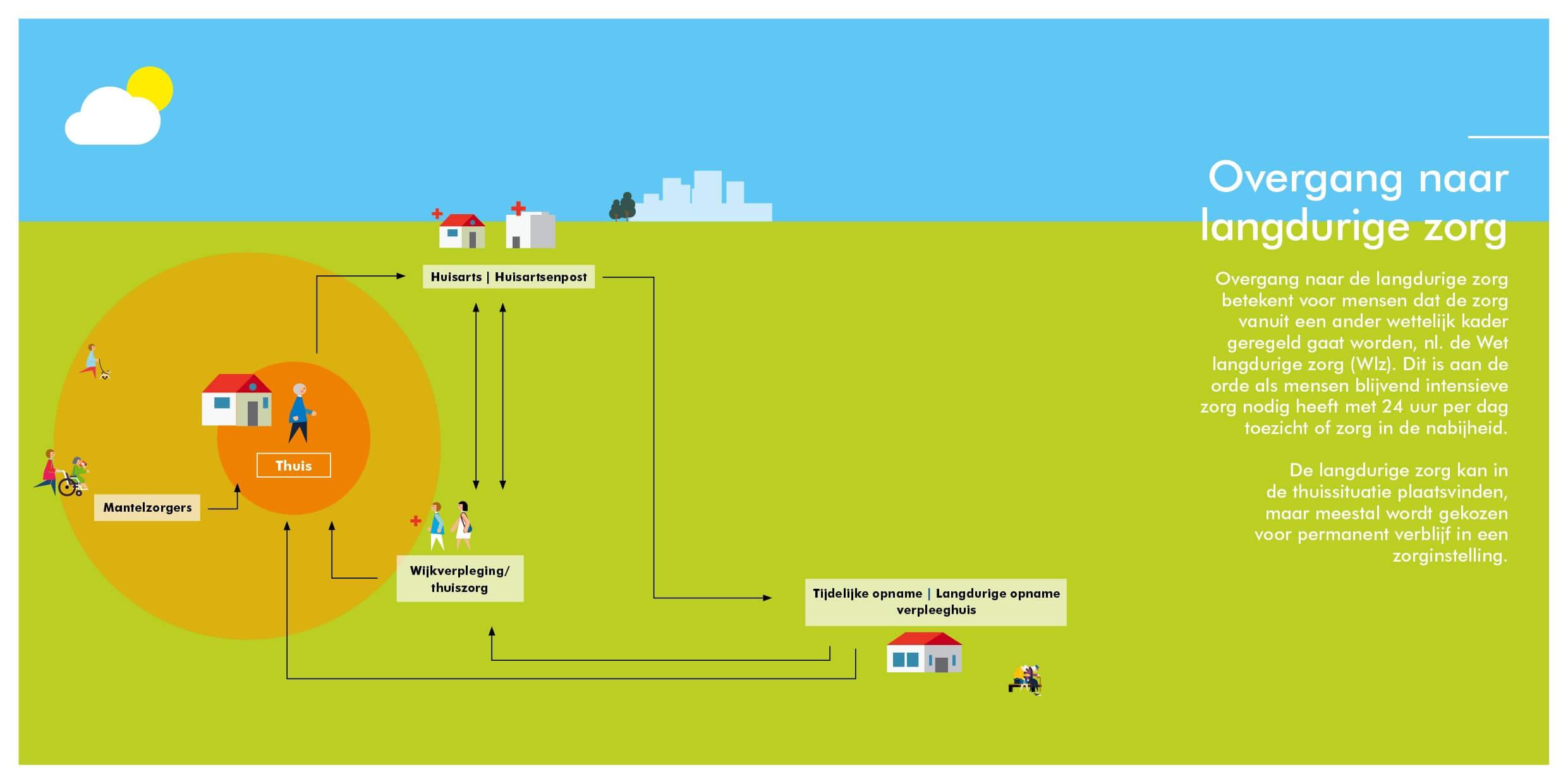 Infographic deelketen Overgang naar langdurige zorg