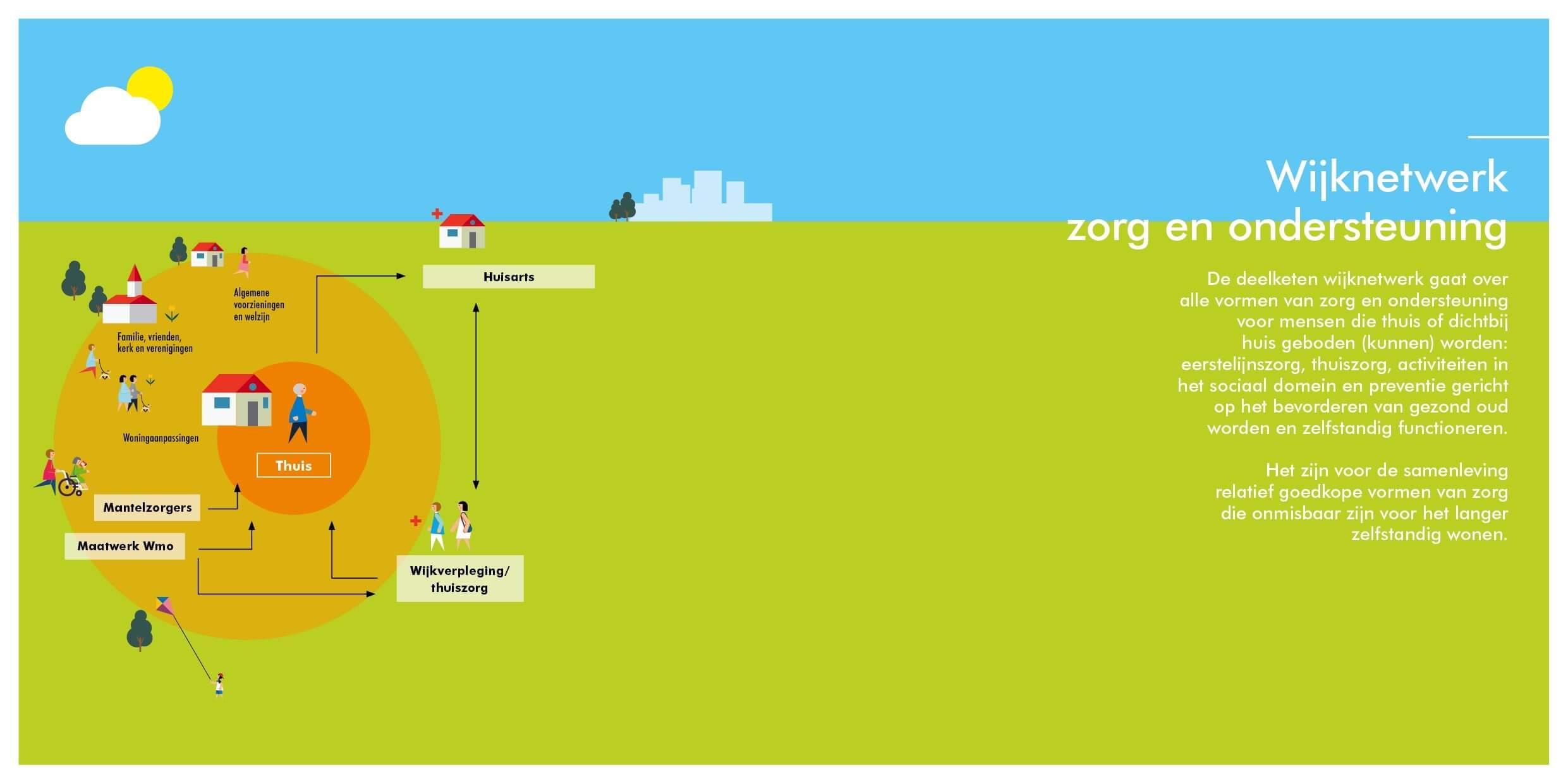 Infographic deelketen Wijknetwerk