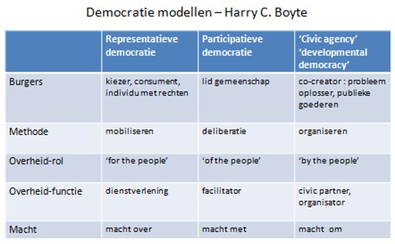 Democratie modellen - Harry C Boyte
