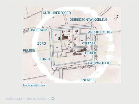 tekening van de coöperatie Kloosterburen vanuit vogelview gezien met themas vermeld - door de schotten heen