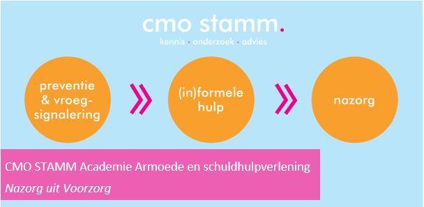 header CMO STAMM Academie Nazorg uit voorzorg