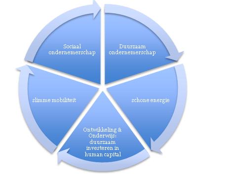 Schijf van 5 van duurzaam ondernemen